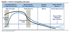 LEV lifecycle focus